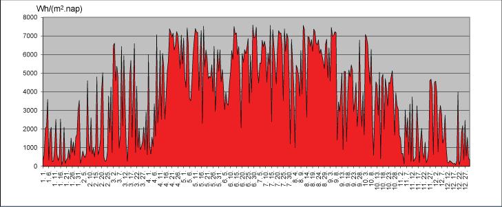 2013. évi napsugárzás, napi értékekkel ábrázolva